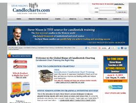 CandleCharts.com (Steve Nison)