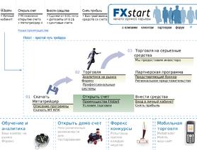 ForexStart.com( Was FxStart.org)